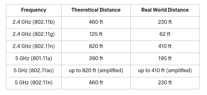 2.4GHz vs 5GHz coverage distance