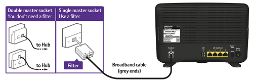 BT Broadband Router Cabling