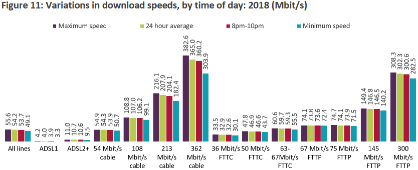 Source: Ofcom Variations in Download Speeds