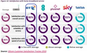 BT broadband Deals - Customer Satisfaction Ofcom Survey Results