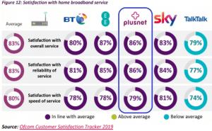 Plusnet broadband - Customer Satisfaction Ofcom Survey Results