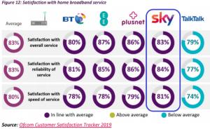 Sky broadband performance customer survey