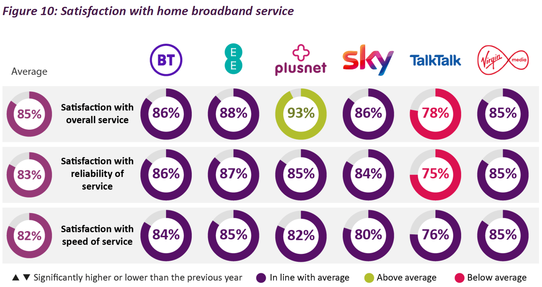 Top 6 UK Broadband Provider Deals