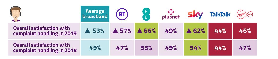 Sky Broadband Review - Sky Overall satisfaction with broadband complaints handling
