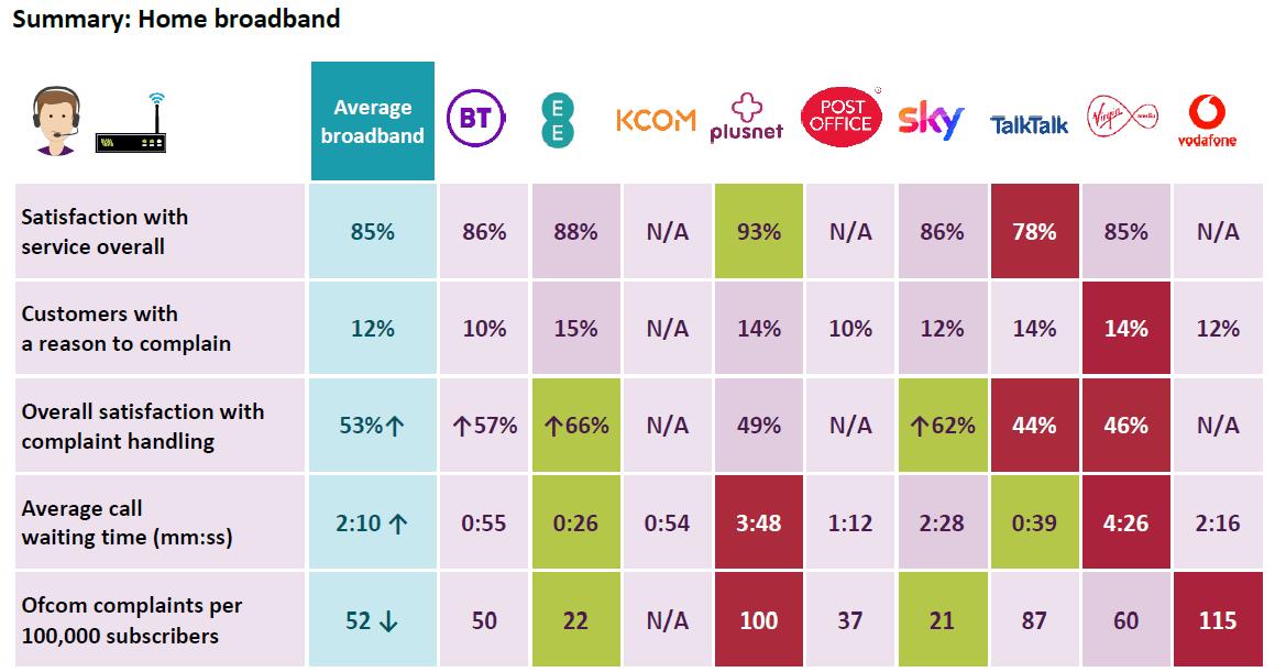 EE Broadband Review - Ofcom Broadband Report 2020 EE Performance